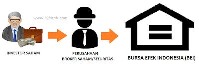 pengertian belajar cara bermain investasi saham online