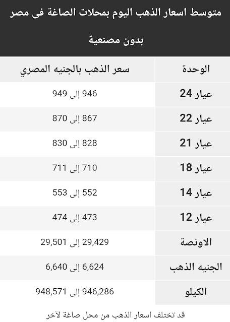 اسعار الذهب اليوم السبت 17 اكتوبر 2020 في مصر