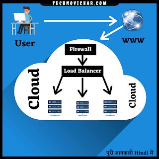 Cloud_Server_kya_hai