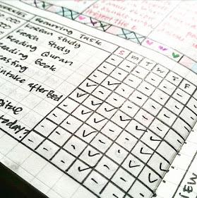 contoh tracker bullet journal