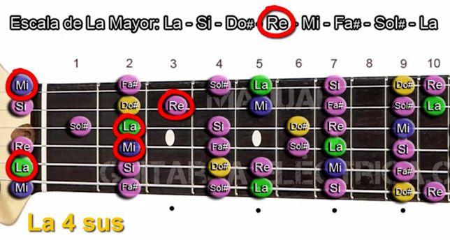 Formación de Acordes de Cuarta Suspendida en Guitarra