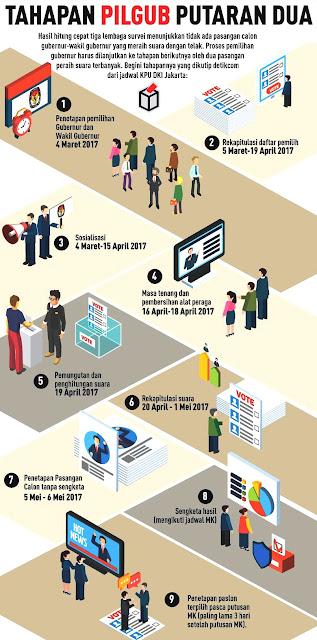 Inilah Tahapan Pilkada DKI Jakarta Putaran Dua