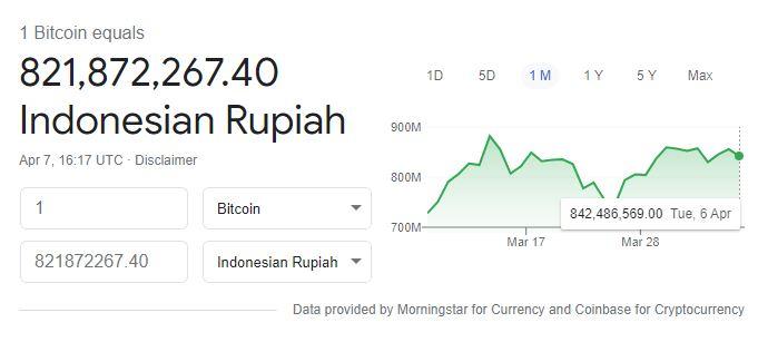 harga bitcoin april 2021