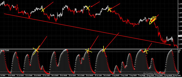 best scalping indicator free download