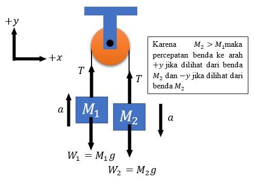 Contoh Soal dan Jawaban Hukum 2 Newton pada Sistem Katrol