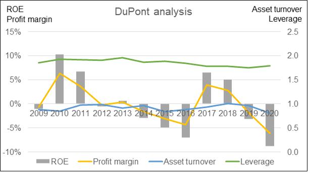 Sector DuPont analysis
