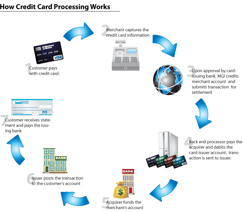 Credit Card Processing How It All Works Payment By