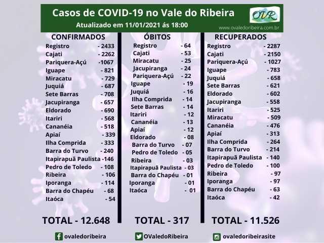 Vale do Ribeira soma 12.648 casos positivos, 11.526 recuperados e 317 mortes do Coronavírus - Covid-19