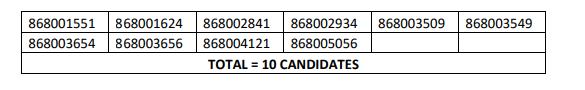 HPSSC Data Entry Operator  Post Code: 868 Screening Test Result 2021