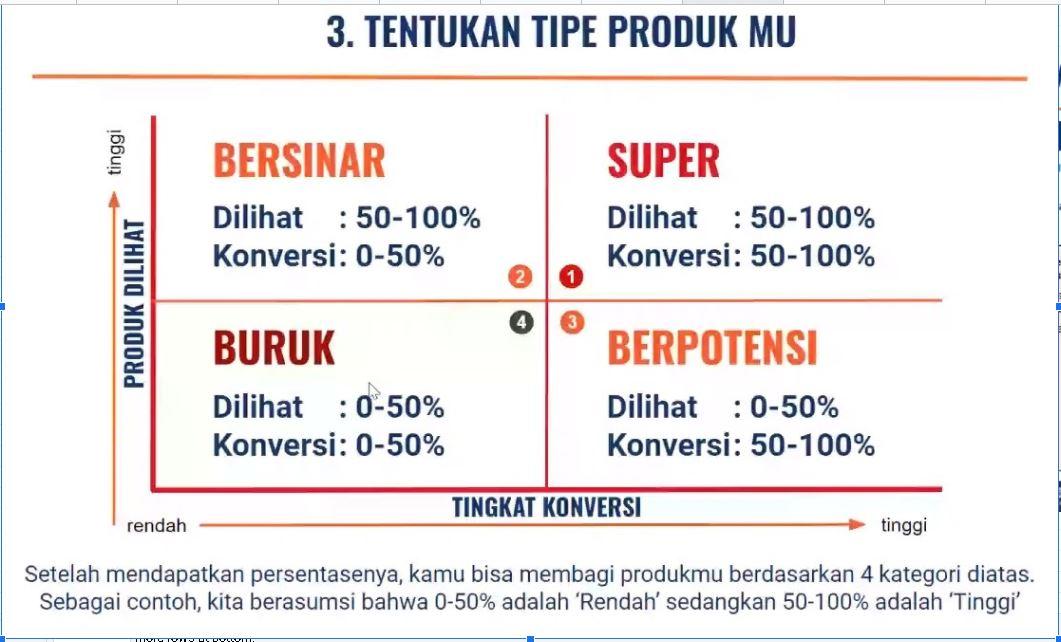Klasifikasi produk di Shopee