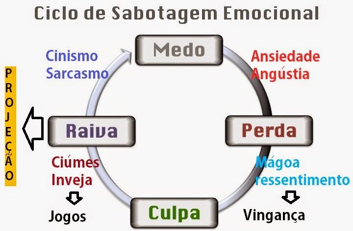 7cdf6090f No post anterior falei um pouco sobre o sofisma, mecanismo pelo qual se  consegue identificar onde você se localiza no ciclo.