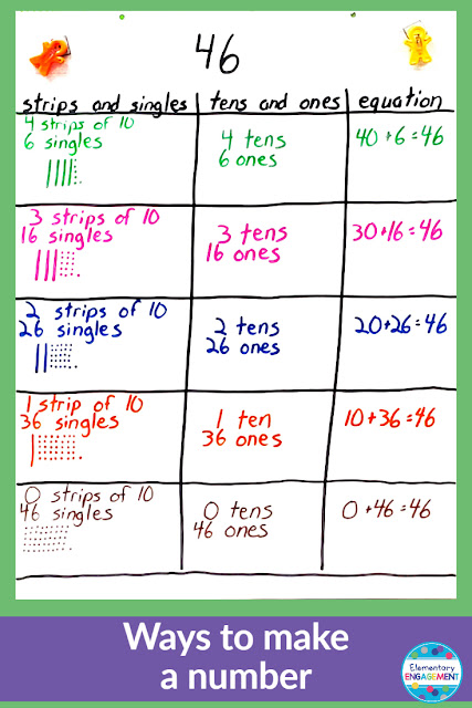 Understanding numbers is critical for young mathematicians.  They need to see how numbers can be represented in different ways.  Click on the link for additional anchor chart ideas.