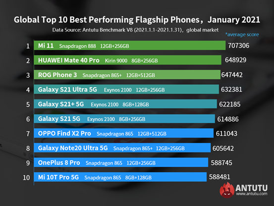 Antutu January Benchmarks are here for Android and iOS - Mi 11 Tops the Flagship Race | TechNeg