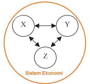 Pengertian, Fungsi, dan Kriteria Sistem Ekonomi