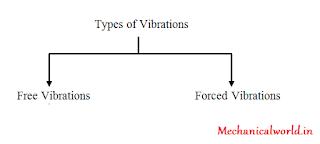 Types Of Vibration   Forced Vibration   Free Vibration