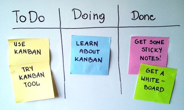 Digital Kanban Boards Go Mobile: Is This the Future of Project Management?