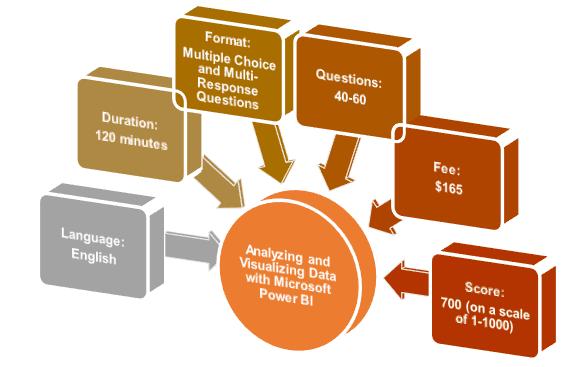 دورة MCSA Analyzing and Visualizing Data with Power BI  70-778 تنزيل مجاني
