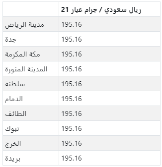 سعر الذهب في كبرى مدن المملكة العربية السعودية