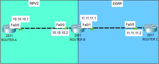 Konfigurasi Redistribute RIP Dan EIGRP Di Cisco Packet Tracer
