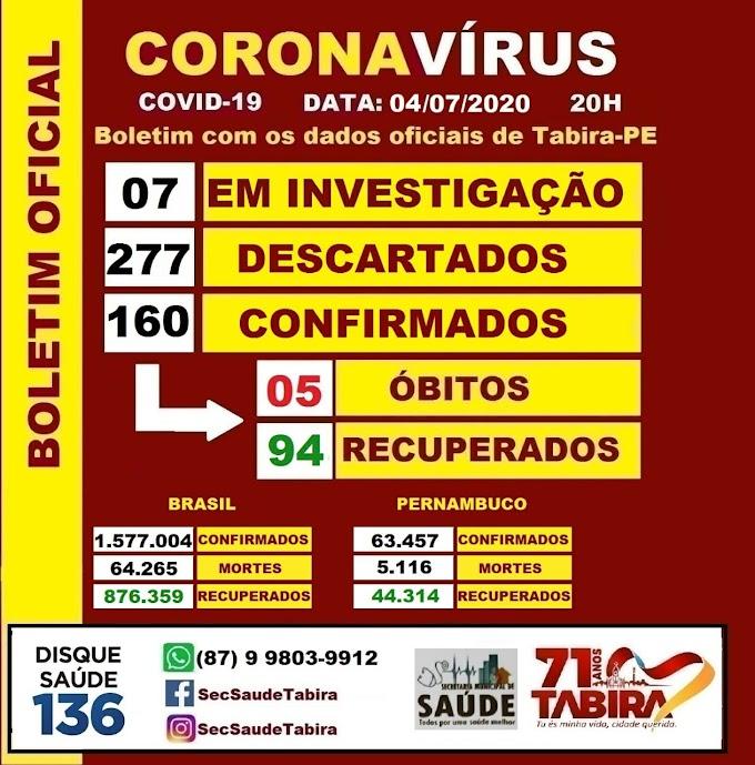 Tabira chega a 160 infectados por covid-19 e se consolida como a 2ª cidade mais atingida da região
