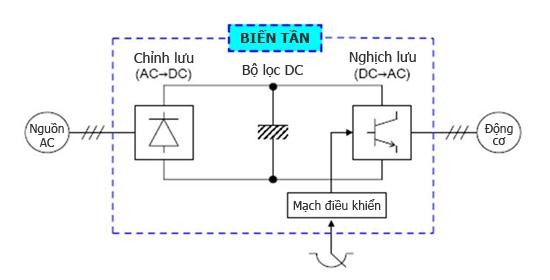 Tối ưu máy bơm tăng áp đơn giản với hệ thống biến tần thông minh