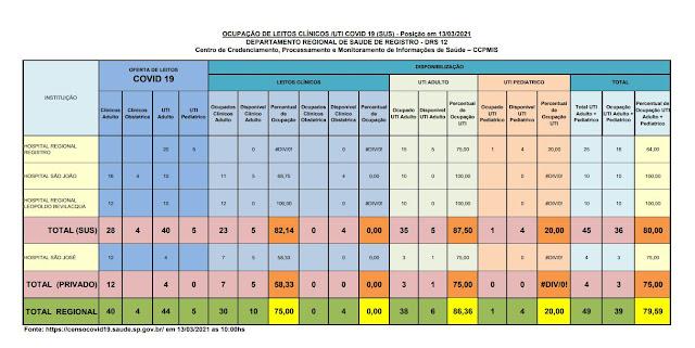 Apenas 05 leitos de UTI no SUS e 01 leito no particular livres no Vale do Ribeira