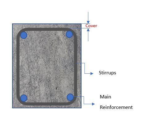 What is Concrete Cover for Reinforcement?