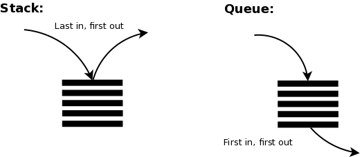 Implement Queue using Stack