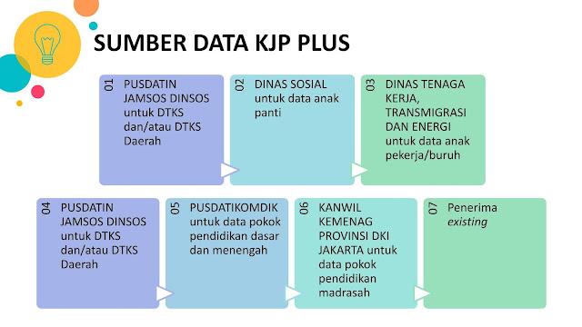 Sumber Data KJP Plus Tahun 2020 Tahap 2