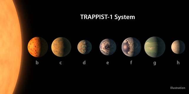 This artist's concept shows what the TRAPPIST-1 planetary system may look like, based on available data about the planets' diameters, masses and distances from the host star. The system has been revealed through observations from NASA's Spitzer Space Telescope and the ground-based TRAPPIST (TRAnsiting Planets and PlanetesImals Small Telescope) telescope, as well as other ground-based observatories. The system was named for the TRAPPIST telescope. Credit: NASA/JPL-Caltech/R. Hurt, T. Pyle (IPAC)
