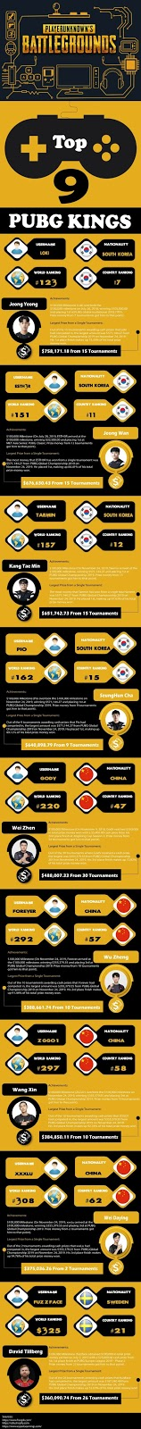 Top 9 খেলোয়ার PUBG থেকে আয়    Top 9 PUBG Player Earning
