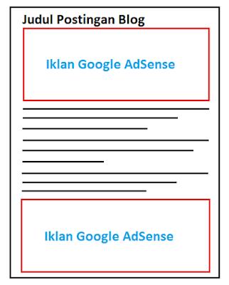 Cara Mudah Memasang Iklan Google AdSense di Bawah Judul Postingan Blogspot Dan di Bawah Postingan Blogspot
