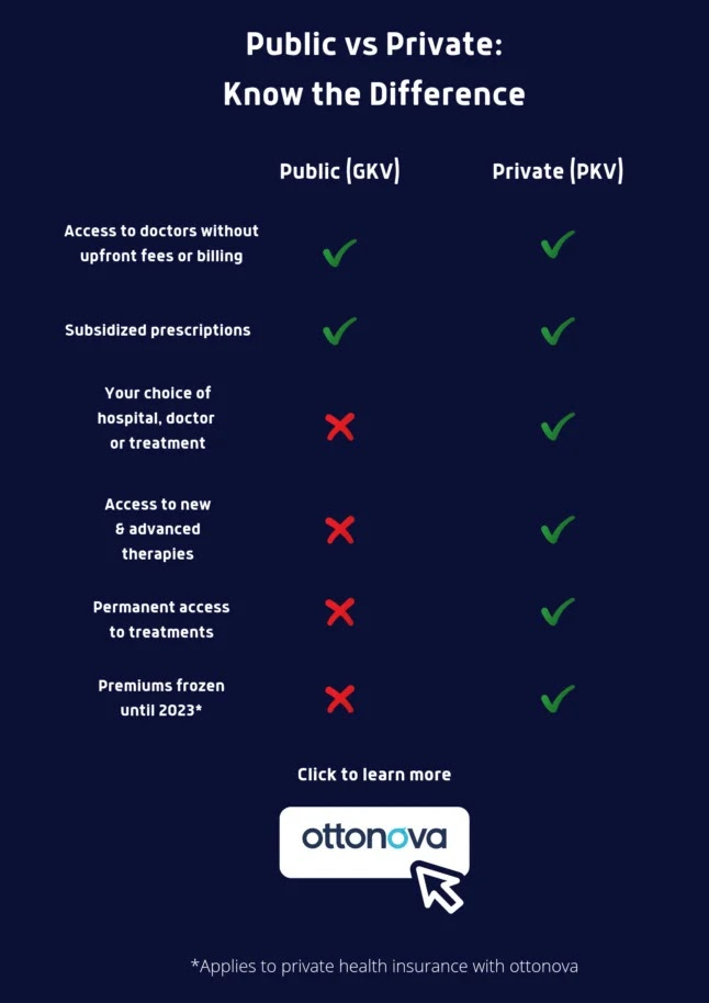 GKV vs PKV