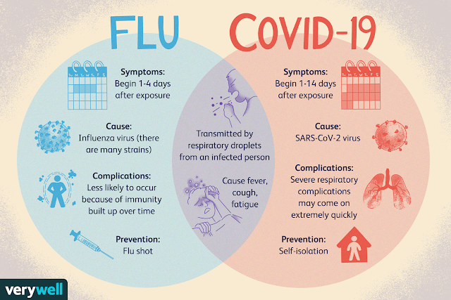 Coronavirus disease (COVID-19) vs Influenza: Similarities and differences - WHO
