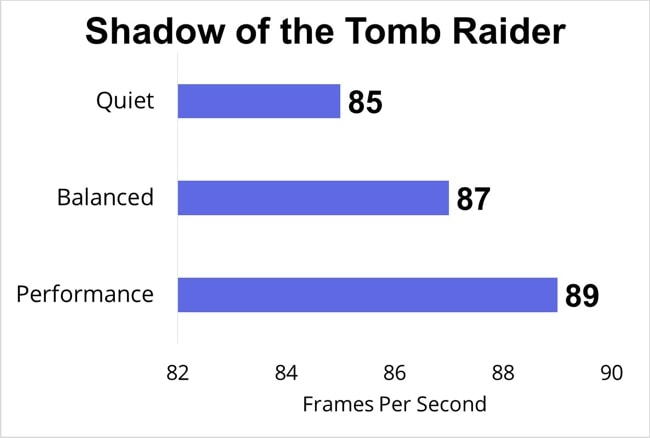 Shadow of the Tomb Raider's FPS data on Lenovo Legion 7i for the 3 different modes.