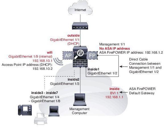 My Cybersecurity Journal: Cisco ASA 5506W-X Basic Configuration