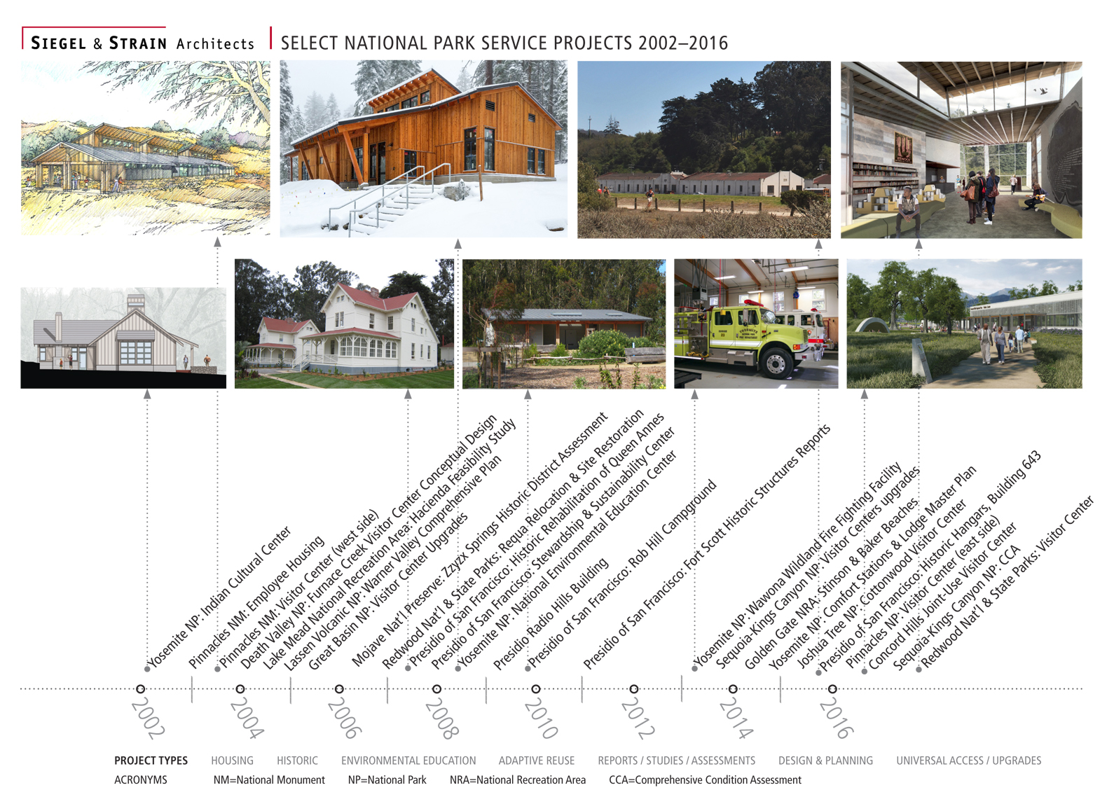 Siegel & Strain / NPS projects timeline