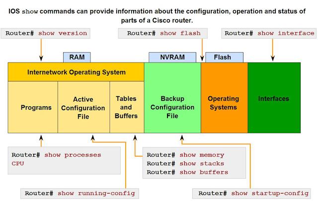 Cisco IOS Command Tips and Tricks – Part 2