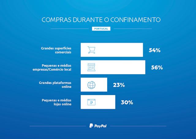 COVID-19: Portugal regista ponto de viragem nos hábitos de compra