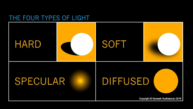 What is Hard Light, Soft Light and Diffused light?