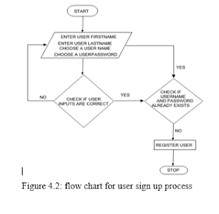 Figure 4.2: flow chart for user sign up process