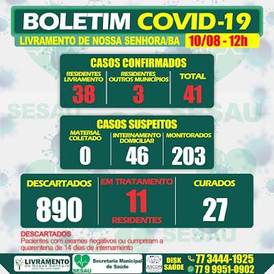 Livramento de Nossa Senhora registra 41 casos confirmados de covid-19