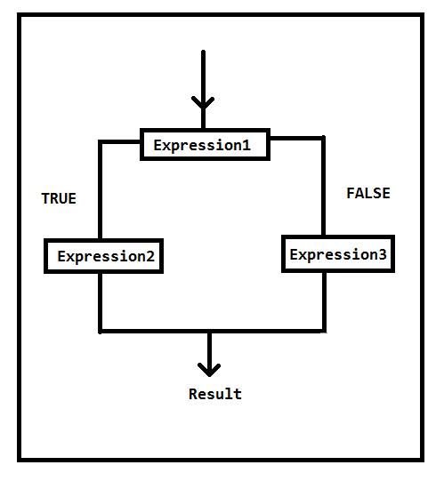 Ternary_Operator_in_C