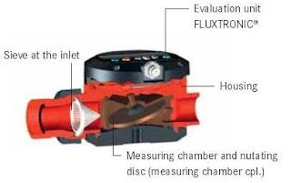 FLUX FMC 100 Nutating Disk Flow Meter