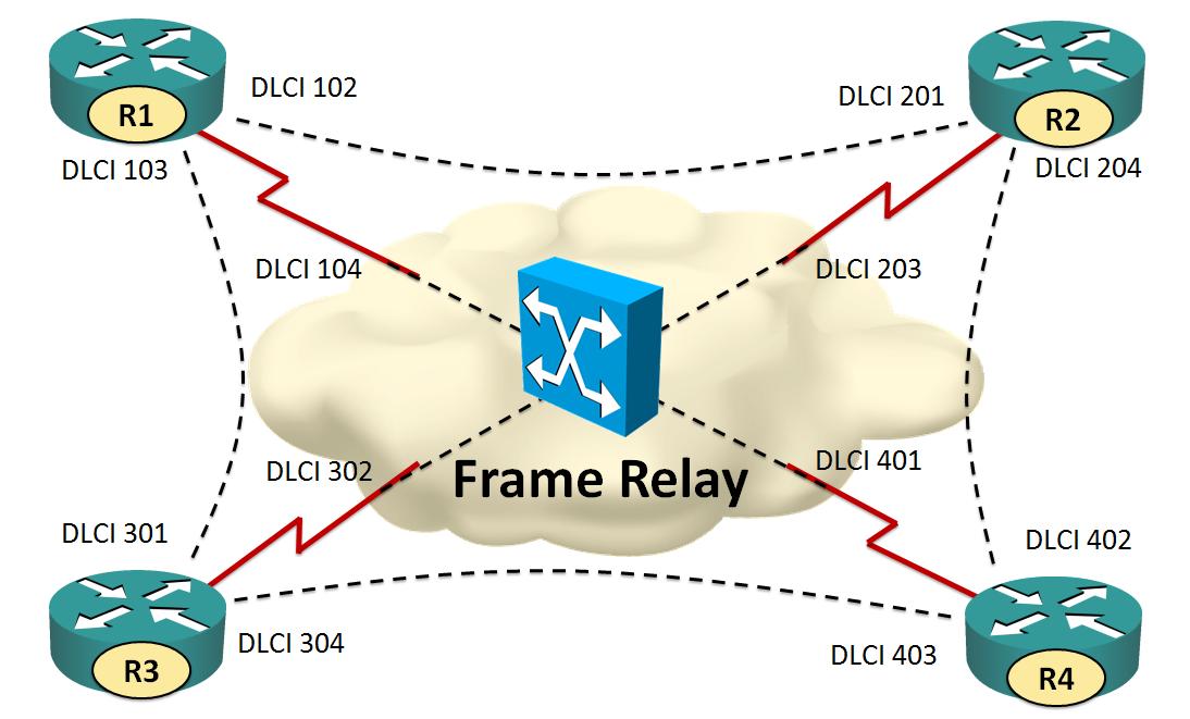 Nett Definition Von Frame Relay Zeitgenössisch - Benutzerdefinierte ...