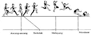 Cara melakukan lompat jauh gaya walk in the air