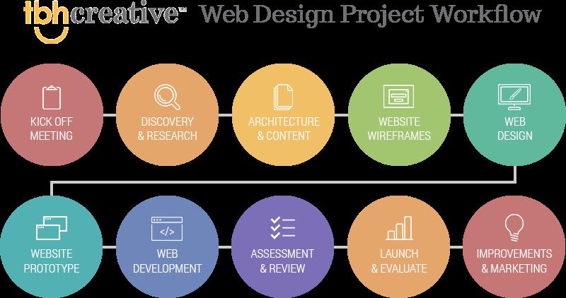 Web design assignments