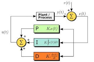 PID control algorithm diagram