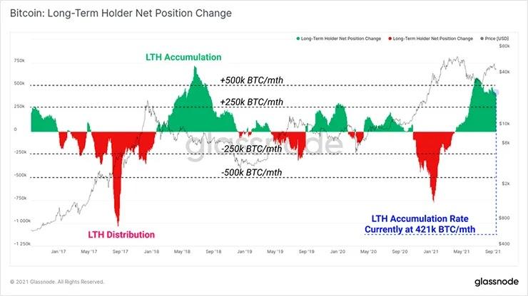 График изменения чистой позиции LTH
