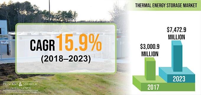 Worldwide Thermal Energy Storage Market Growing Steadily